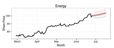 15-day ARIMA forecast of the Energy Sector
