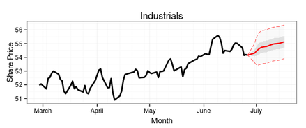 15-day ARIMA forecast of the Industrials sector