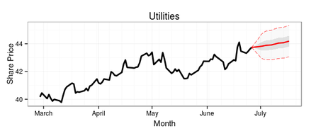 15-day ARIMA forecast of the Utilities sector