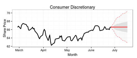 15-day ARIMA forecast of the Consumer Discretionary Sector