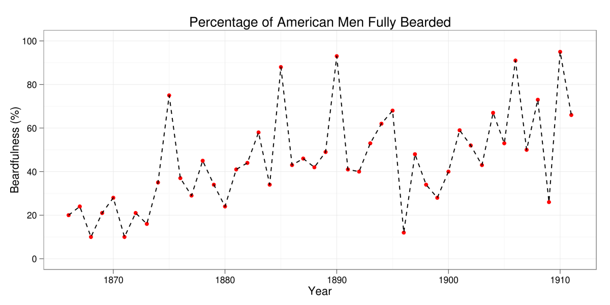 Percentage of American Men Fully Bearded