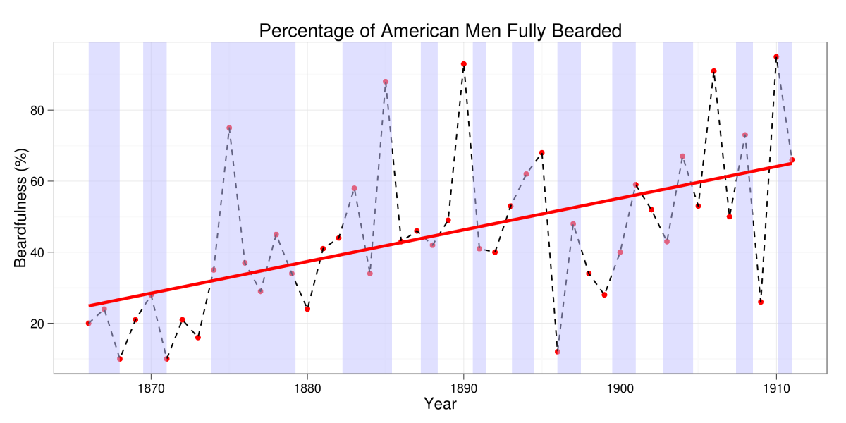 American Beards over Time in R